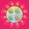 Tierkreiszeichen und vier Elemente im Kreis in Flach