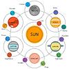 Set Astroinfografik - Solaranlage,