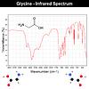 Векторный клипарт: Инфракрасные спектры глицина