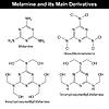 Векторный клипарт: Меламин и его производные