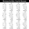 Векторный клипарт: Основные моносахариды гексозы -